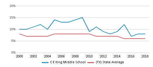 This chart display the percentage of students who is eligible for reduced lunch in C E King Middle School and the percentage of public school students who is eligible for reduced lunch in Texas by year, with the latest 2017-18 school year data.