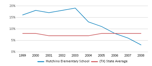 This chart display the percentage of students who is eligible for reduced lunch in Hutchins Elementary School and the percentage of public school students who is eligible for reduced lunch in Texas by year, with the latest 2007-08 school year data.