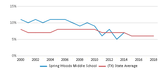 This chart display the percentage of students who is eligible for reduced lunch in Spring Woods Middle School and the percentage of public school students who is eligible for reduced lunch in Texas by year, with the latest 2017-18 school year data.