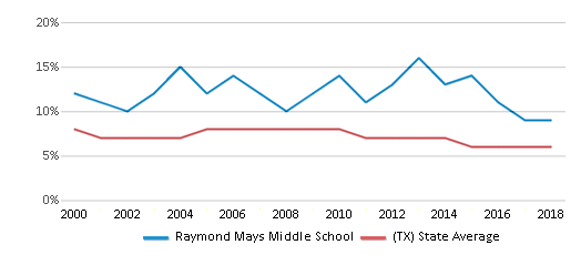 This chart display the percentage of students who is eligible for reduced lunch in Raymond Mays Middle School and the percentage of public school students who is eligible for reduced lunch in Texas by year, with the latest 2017-18 school year data.