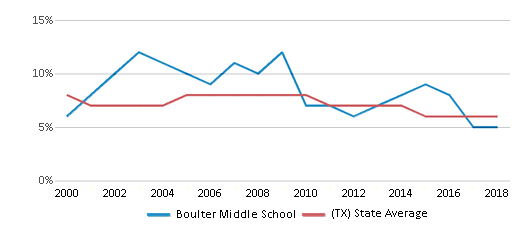 This chart display the percentage of students who is eligible for reduced lunch in Boulter Middle School and the percentage of public school students who is eligible for reduced lunch in Texas by year, with the latest 2017-18 school year data.