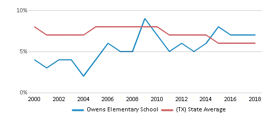 This chart display the percentage of students who is eligible for reduced lunch in Owens Elementary School and the percentage of public school students who is eligible for reduced lunch in Texas by year, with the latest 2017-18 school year data.