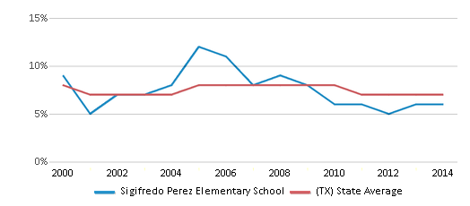 This chart display the percentage of students who is eligible for reduced lunch in Sigifredo Perez Elementary School and the percentage of public school students who is eligible for reduced lunch in Texas by year, with the latest 2013-14 school year data.