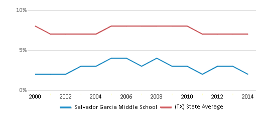 This chart display the percentage of students who is eligible for reduced lunch in Salvador Garcia Middle School and the percentage of public school students who is eligible for reduced lunch in Texas by year, with the latest 2013-14 school year data.