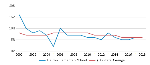 This chart display the percentage of students who is eligible for reduced lunch in Dalton Elementary School and the percentage of public school students who is eligible for reduced lunch in Texas by year, with the latest 2017-18 school year data.