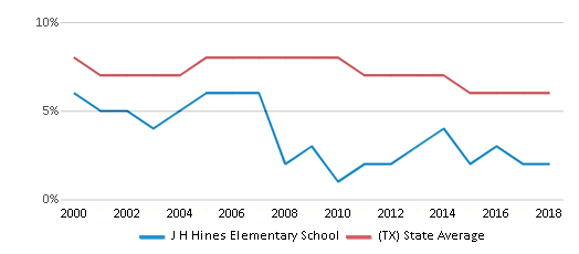 This chart display the percentage of students who is eligible for reduced lunch in J H Hines Elementary School and the percentage of public school students who is eligible for reduced lunch in Texas by year, with the latest 2017-18 school year data.