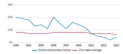 This chart display the percentage of students who is eligible for reduced lunch in Oilton Elementary School and the percentage of public school students who is eligible for reduced lunch in Texas by year, with the latest 2014-15 school year data.