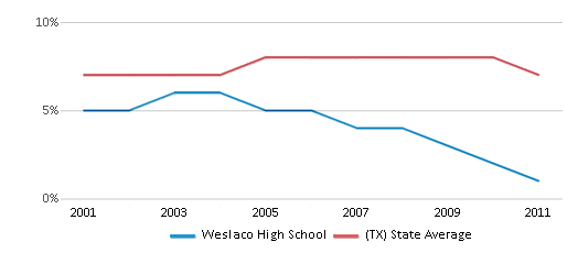 This chart display the percentage of students who is eligible for reduced lunch in Weslaco High School and the percentage of public school students who is eligible for reduced lunch in Texas by year, with the latest 2010-11 school year data.
