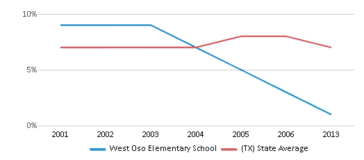 This chart display the percentage of students who is eligible for reduced lunch in West Oso Elementary School and the percentage of public school students who is eligible for reduced lunch in Texas by year, with the latest 2012-13 school year data.