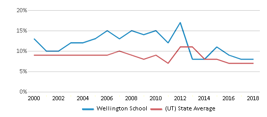 This chart display the percentage of students who is eligible for reduced lunch in Wellington School and the percentage of public school students who is eligible for reduced lunch in Utah by year, with the latest 2017-18 school year data.