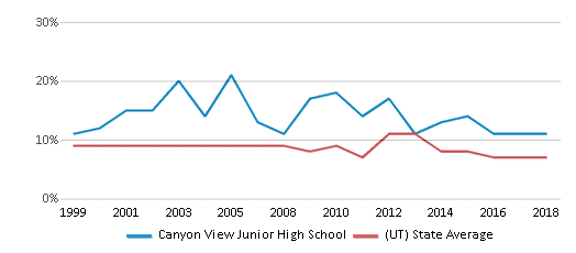 This chart display the percentage of students who is eligible for reduced lunch in Canyon View Junior High School and the percentage of public school students who is eligible for reduced lunch in Utah by year, with the latest 2017-18 school year data.