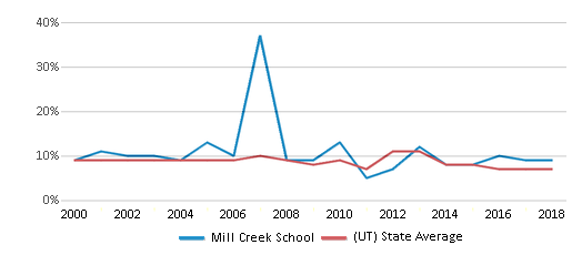 This chart display the percentage of students who is eligible for reduced lunch in Mill Creek School and the percentage of public school students who is eligible for reduced lunch in Utah by year, with the latest 2017-18 school year data.