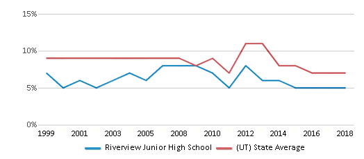 This chart display the percentage of students who is eligible for reduced lunch in Riverview Junior High School and the percentage of public school students who is eligible for reduced lunch in Utah by year, with the latest 2017-18 school year data.