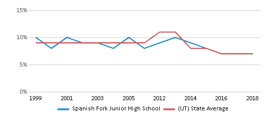 This chart display the percentage of students who is eligible for reduced lunch in Spanish Fork Junior High School and the percentage of public school students who is eligible for reduced lunch in Utah by year, with the latest 2017-18 school year data.