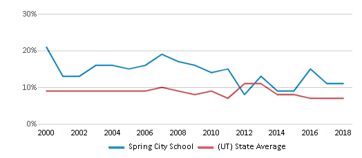 This chart display the percentage of students who is eligible for reduced lunch in Spring City School and the percentage of public school students who is eligible for reduced lunch in Utah by year, with the latest 2017-18 school year data.