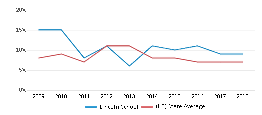 This chart display the percentage of students who is eligible for reduced lunch in Lincoln School and the percentage of public school students who is eligible for reduced lunch in Utah by year, with the latest 2017-18 school year data.