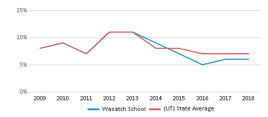 This chart display the percentage of students who is eligible for reduced lunch in Wasatch School and the percentage of public school students who is eligible for reduced lunch in Utah by year, with the latest 2017-18 school year data.