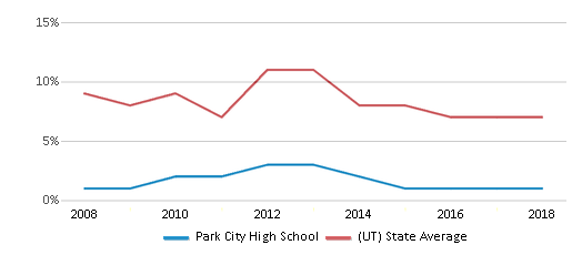 This chart display the percentage of students who is eligible for reduced lunch in Park City High School and the percentage of public school students who is eligible for reduced lunch in Utah by year, with the latest 2017-18 school year data.