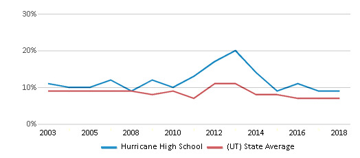 This chart display the percentage of students who is eligible for reduced lunch in Hurricane High School and the percentage of public school students who is eligible for reduced lunch in Utah by year, with the latest 2017-18 school year data.
