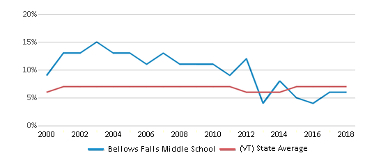 This chart display the percentage of students who is eligible for reduced lunch in Bellows Falls Middle School and the percentage of public school students who is eligible for reduced lunch in Vermont by year, with the latest 2017-18 school year data.
