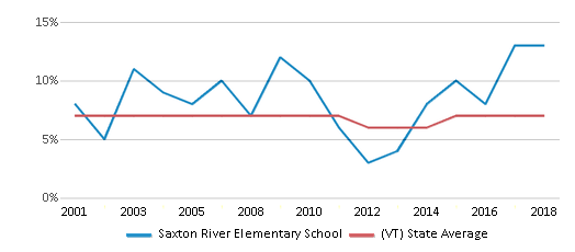 This chart display the percentage of students who is eligible for reduced lunch in Saxton River Elementary School and the percentage of public school students who is eligible for reduced lunch in Vermont by year, with the latest 2017-18 school year data.