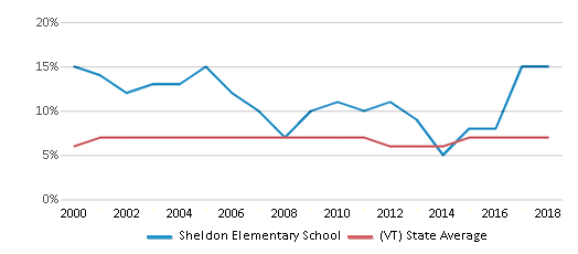 This chart display the percentage of students who is eligible for reduced lunch in Sheldon Elementary School and the percentage of public school students who is eligible for reduced lunch in Vermont by year, with the latest 2017-18 school year data.