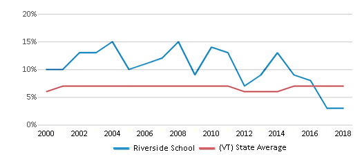 This chart display the percentage of students who is eligible for reduced lunch in Riverside School and the percentage of public school students who is eligible for reduced lunch in Vermont by year, with the latest 2017-18 school year data.