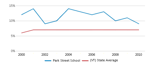 This chart display the percentage of students who is eligible for reduced lunch in Park Street School and the percentage of public school students who is eligible for reduced lunch in Vermont by year, with the latest 2009-10 school year data.