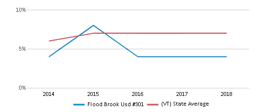 This chart display the percentage of students who is eligible for reduced lunch in Flood Brook Usd #301 and the percentage of public school students who is eligible for reduced lunch in Vermont by year, with the latest 2017-18 school year data.