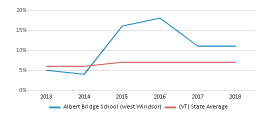 This chart display the percentage of students who is eligible for reduced lunch in Albert Bridge School (west Windsor) and the percentage of public school students who is eligible for reduced lunch in Vermont by year, with the latest 2017-18 school year data.