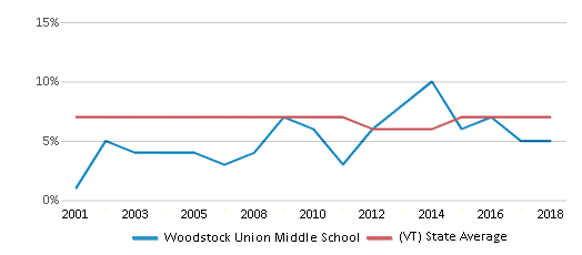 This chart display the percentage of students who is eligible for reduced lunch in Woodstock Union Middle School and the percentage of public school students who is eligible for reduced lunch in Vermont by year, with the latest 2017-18 school year data.