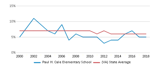 This chart display the percentage of students who is eligible for reduced lunch in Paul H. Cale Elementary School and the percentage of public school students who is eligible for reduced lunch in Virginia by year, with the latest 2017-18 school year data.