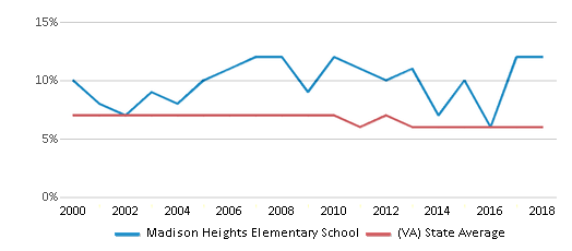 This chart display the percentage of students who is eligible for reduced lunch in Madison Heights Elementary School and the percentage of public school students who is eligible for reduced lunch in Virginia by year, with the latest 2017-18 school year data.