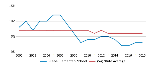 This chart display the percentage of students who is eligible for reduced lunch in Glebe Elementary School and the percentage of public school students who is eligible for reduced lunch in Virginia by year, with the latest 2017-18 school year data.