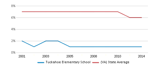 This chart display the percentage of students who is eligible for reduced lunch in Tuckahoe Elementary School and the percentage of public school students who is eligible for reduced lunch in Virginia by year, with the latest 2013-14 school year data.