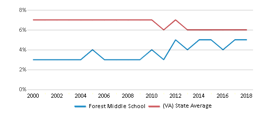 This chart display the percentage of students who is eligible for reduced lunch in Forest Middle School and the percentage of public school students who is eligible for reduced lunch in Virginia by year, with the latest 2017-18 school year data.
