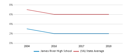 This chart display the percentage of students who is eligible for reduced lunch in James River High School and the percentage of public school students who is eligible for reduced lunch in Virginia by year, with the latest 2017-18 school year data.