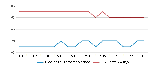 This chart display the percentage of students who is eligible for reduced lunch in Woolridge Elementary School and the percentage of public school students who is eligible for reduced lunch in Virginia by year, with the latest 2017-18 school year data.