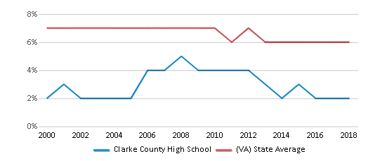 This chart display the percentage of students who is eligible for reduced lunch in Clarke County High School and the percentage of public school students who is eligible for reduced lunch in Virginia by year, with the latest 2017-18 school year data.