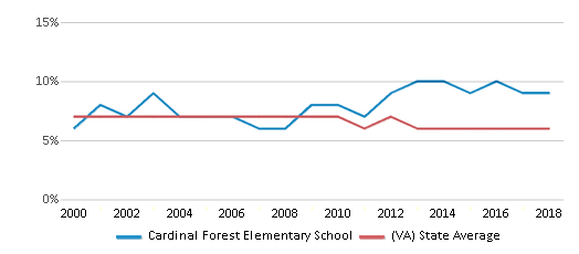 This chart display the percentage of students who is eligible for reduced lunch in Cardinal Forest Elementary School and the percentage of public school students who is eligible for reduced lunch in Virginia by year, with the latest 2017-18 school year data.