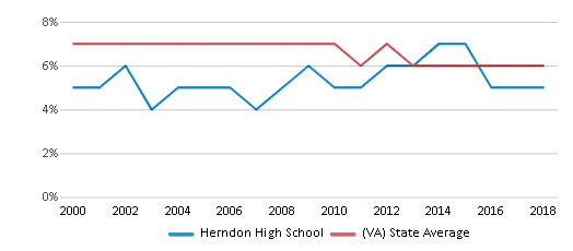 This chart display the percentage of students who is eligible for reduced lunch in Herndon High School and the percentage of public school students who is eligible for reduced lunch in Virginia by year, with the latest 2017-18 school year data.