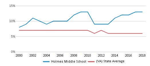This chart display the percentage of students who is eligible for reduced lunch in Holmes Middle School and the percentage of public school students who is eligible for reduced lunch in Virginia by year, with the latest 2017-18 school year data.