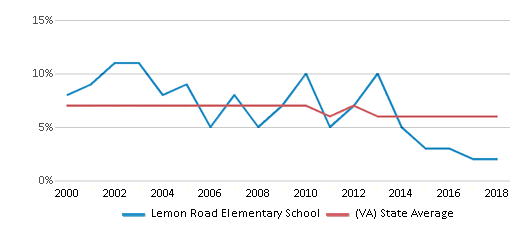 This chart display the percentage of students who is eligible for reduced lunch in Lemon Road Elementary School and the percentage of public school students who is eligible for reduced lunch in Virginia by year, with the latest 2017-18 school year data.