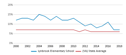 This chart display the percentage of students who is eligible for reduced lunch in Lynbrook Elementary School and the percentage of public school students who is eligible for reduced lunch in Virginia by year, with the latest 2017-18 school year data.
