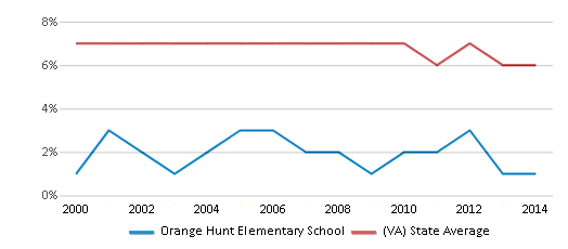 This chart display the percentage of students who is eligible for reduced lunch in Orange Hunt Elementary School and the percentage of public school students who is eligible for reduced lunch in Virginia by year, with the latest 2013-14 school year data.