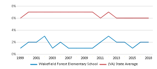 This chart display the percentage of students who is eligible for reduced lunch in Wakefield Forest Elementary School and the percentage of public school students who is eligible for reduced lunch in Virginia by year, with the latest 2017-18 school year data.