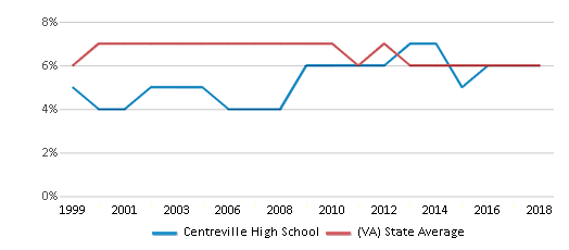 This chart display the percentage of students who is eligible for reduced lunch in Centreville High School and the percentage of public school students who is eligible for reduced lunch in Virginia by year, with the latest 2017-18 school year data.