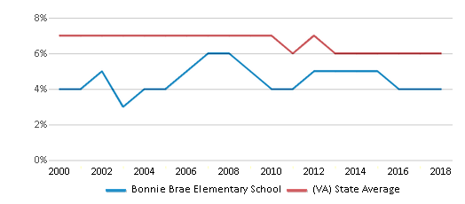 This chart display the percentage of students who is eligible for reduced lunch in Bonnie Brae Elementary School and the percentage of public school students who is eligible for reduced lunch in Virginia by year, with the latest 2017-18 school year data.