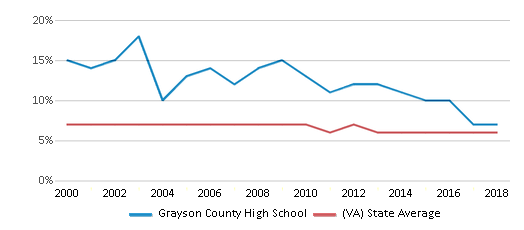 This chart display the percentage of students who is eligible for reduced lunch in Grayson County High School and the percentage of public school students who is eligible for reduced lunch in Virginia by year, with the latest 2017-18 school year data.