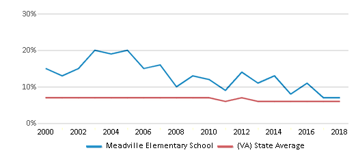 This chart display the percentage of students who is eligible for reduced lunch in Meadville Elementary School and the percentage of public school students who is eligible for reduced lunch in Virginia by year, with the latest 2017-18 school year data.